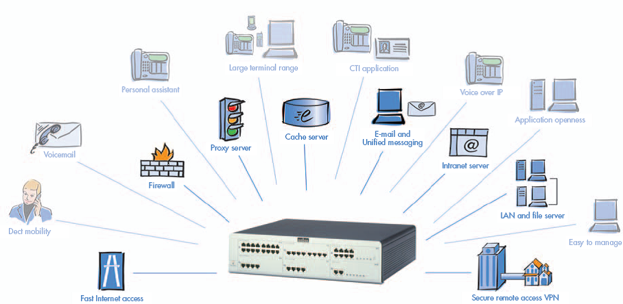 Pabx unified communication one corp - Pabx alcatel omnipcx office ...